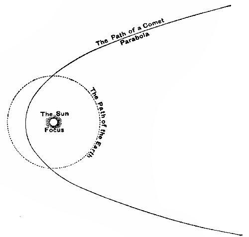 parabolic trajectory of planets - photo #29
